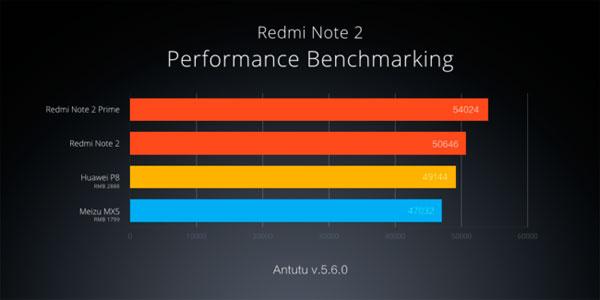 AnTuTu Xiaomi Redmi Note 2