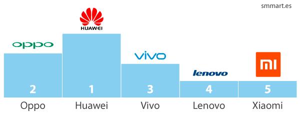Ranking de ventas smartphones Xiaomi en China