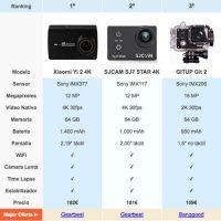 Las mejores cámaras de acción deportivas chinas tipo GoPro